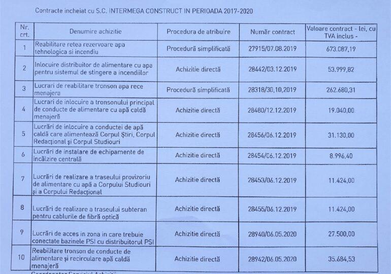 MediaSind reclamă un conflict de interese în TVR: Achiziții suspecte de peste 1 milion de lei  UPDATE Televiziunea publică amenință cu instanța