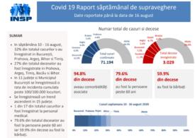 Raport INSP pentru săptămâna 10-16 august: Unul din trei cazuri noi s-a înregistrat în Bucureşti și 4 județe