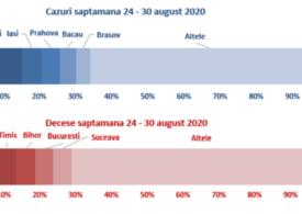 188 de români care au murit până acum de Covid nu aveau și alte boli - raport INSP