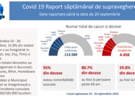 În 11 judeţe şi Bucureşti, avem rata de incidenţă de peste 100 cazuri/100.000 locuitori. În 15, trendul de infectare este ascendent (Grafice)
