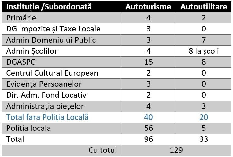 Ciucu dezvăluie câte mașini are primăria pe care o conduce: Dacă scot poliția locală din schemă, mai mult de jumătate sunt pentru directorime