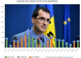 Scrisoare deschisă către Vlad Voiculescu: Publicaţi datele complete şi relevante despre evoluţia Covid şi campania de vaccinare!
