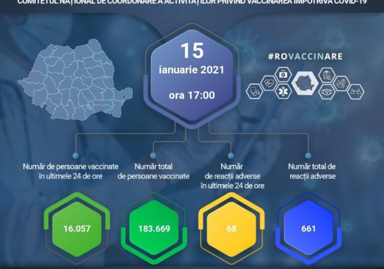 Alte 16.057 de persoane au fost vaccinate împotriva COVID-19 în ultimele 24 de ore. Doar 68 de reacţii adverse minore