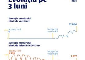 Ministerul Sănătății schimbă formatul raportării zilnice despre Covid-19