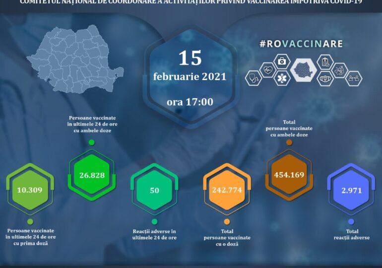 Peste 6.800 de români s-au vaccinat cu AstraZeneca în prima zi în care serul a fost disponibil. Doar 7 au avut reacții adverse