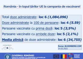 România, în topul țărilor UE la campania de vaccinare