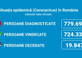 2.419 de cazuri noi de COVID-19, din 16.645 de teste. Numărul pacienților internați la ATI este sub 1.000 (Infografice)