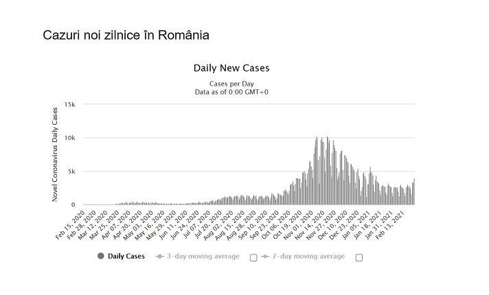 Un an de la primul caz Covid din România: Am trăit istorie