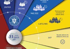Aproape 60.000 de persoane au fost vaccinate în ultimele 24 de ore, majoritatea cu Pfizer