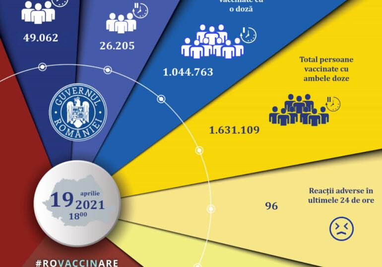 Peste 75.000 de oameni au fost vaccinați în ultimele 24 de ore. S-a raportat și o reacție adversă gravă