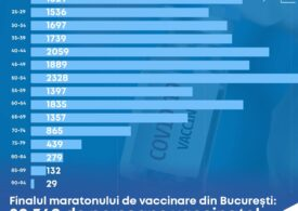 Cine s-a vaccinat la Maratonul din Capitală: Cei mai mulți au între 50 şi 54 de ani (Infografic)