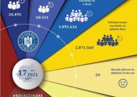 Mai puțin de 95.000 de persoane au fost vaccinate în ultimele 24 de ore în România