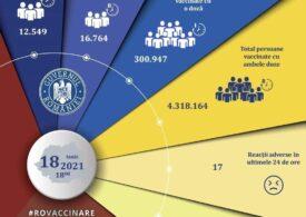 O nouă zi cu mai puțin de 30.000 de români vaccinați