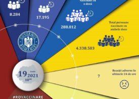 Puțin peste 8.000 de români s-au vaccinat cu prima doză, în ultimele 24 de ore
