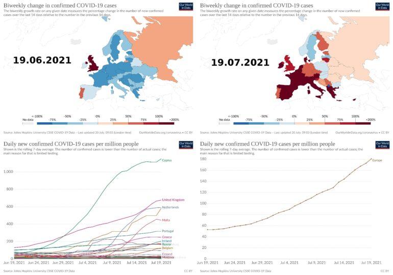 Rata de infectare s-a dublat în mai multe state europene. Cum stă România și care sunt țările cu cea mai mare creştere