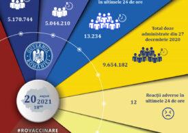 Peste 13.200 de români s-au vaccinat împotriva COVID-19 în ultimele 24 de ore, dintre care peste 9.300 cu prima doză