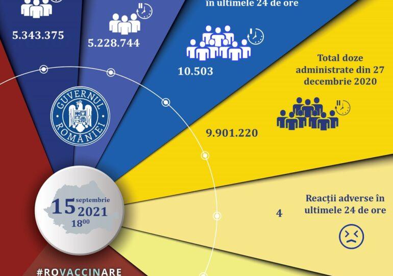 10.503 persoane au fost vaccinate anti-COVID în ultimele 24 de ore