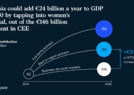 PIB-ul României ar putea crește cu 24 miliarde de euro anual, prin valorificarea potențialului femeilor (Raport)
