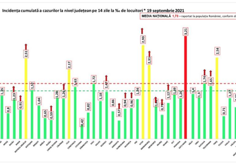 Cele mai multe cazuri noi de COVID-19 sunt în București - vezi topul pe județe