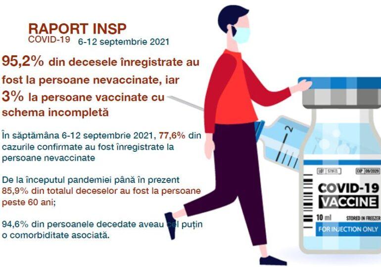 Raport săptămânal INSP: Peste 98% dintre decesele cauzate de Covid, la persoane nevaccinate sau vaccinate incomplet (Document)
