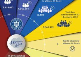 Puțin peste 10.000 de doze de vaccin au fost administrate în ultimele 24 de ore
