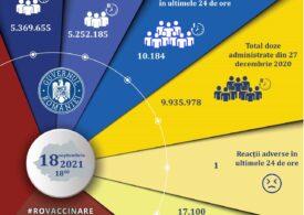 10.184 de români s-au vaccinat anti-COVID în ultimele 24 de ore, majoritatea cu prima doză sau cu doza unică de la Johnson&Johnson