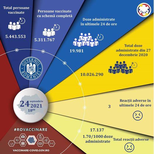Aproape 20.000 de persoane vaccinate în ultimele 24 de ore, peste 17.000 cu prima doză sau cu vaccinul Johnson&Johnson