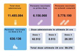 Aproape 100.000 de persoane s-au vaccinat anti-COVID în ultimele 24 de ore