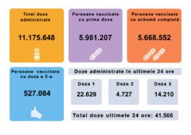 Peste 41.000 de persoane s-au vaccinat în ultimele 24 de ore. Mai mult de 22.000 au făcut prima doză