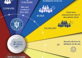 Peste 45.000 persoane au fost vaccinate antiCovid în ultimele 24 de ore, aproape jumătate cu doza a treia