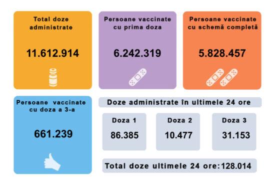 Record absolut de persoane vaccinate în 24 de ore în România, peste 128.000