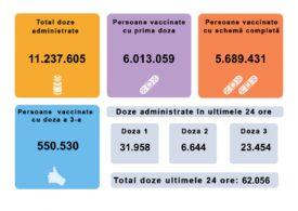 România a depășit pragul de 6 milioane de persoane vaccinate cu cel puțin o doză. În ultimele 24 de ore s-au imunizat peste 62.000 de români
